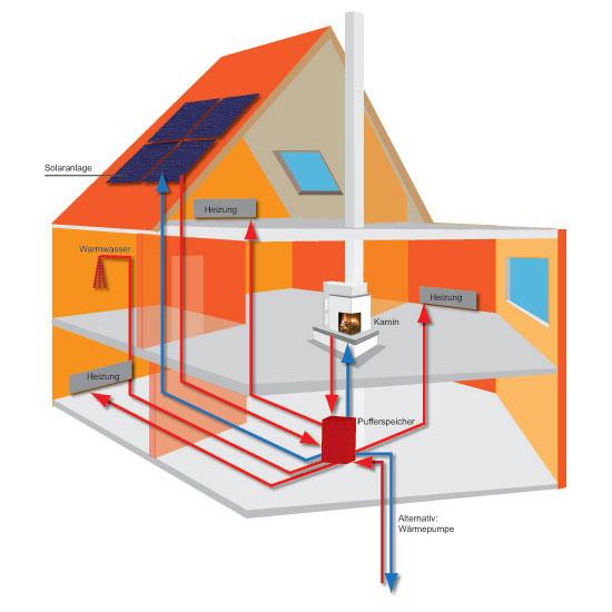Impianto riscaldamento acqua calda tecnica e sanitaria for Pex sistema di riscaldamento ad acqua calda